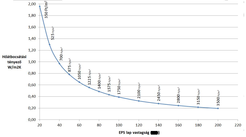 Gázszámla csökkentés a Thermo Drapes hűtő-fűtő rendszerrel