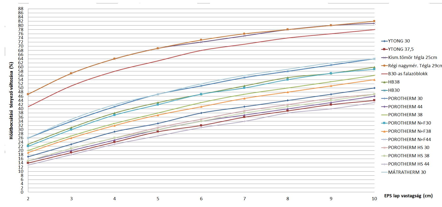 Hőátbocsátási tényező változása a falazó elemek és a szigetelés vastagságának fügvényében